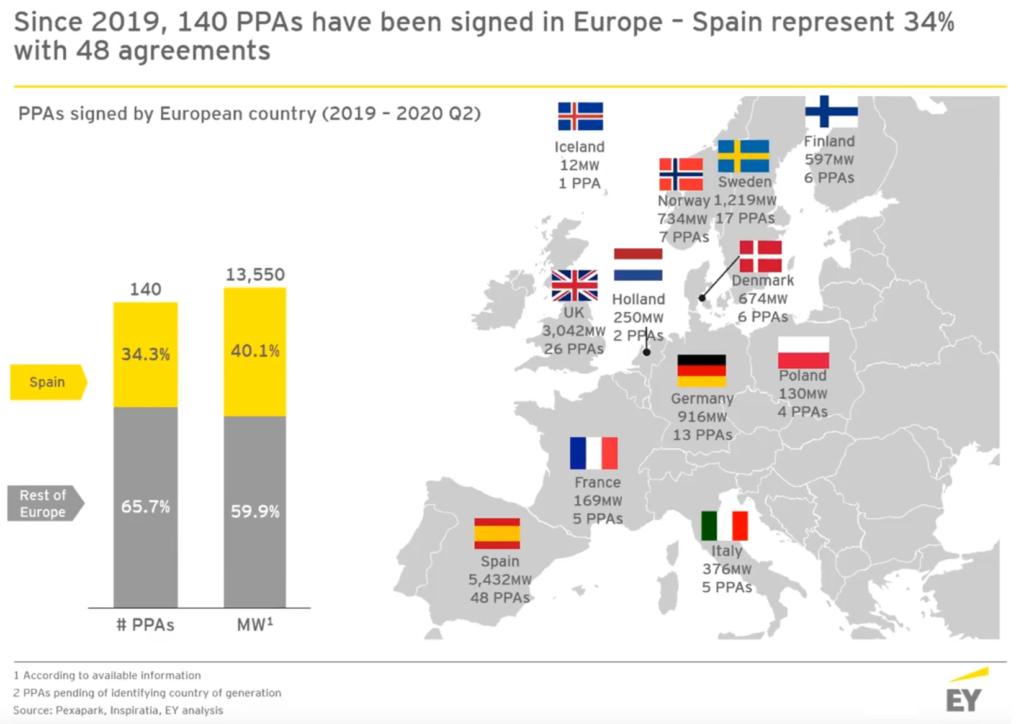 Foto de PPAs España y Europa